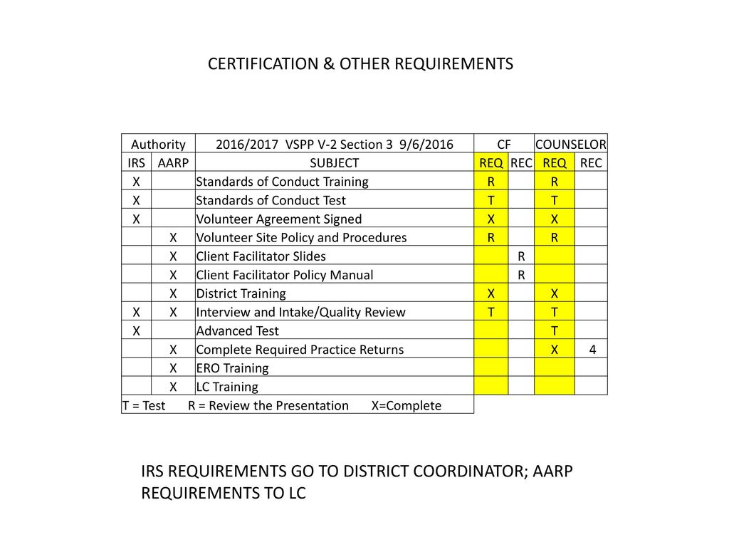Certification Other Requirements Ppt Download