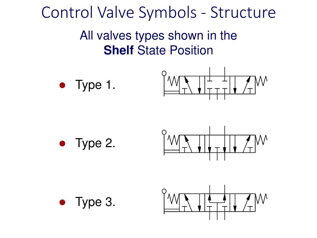 For system diagrams and component identification ppt download control valve symbols structure biocorpaavc Choice Image