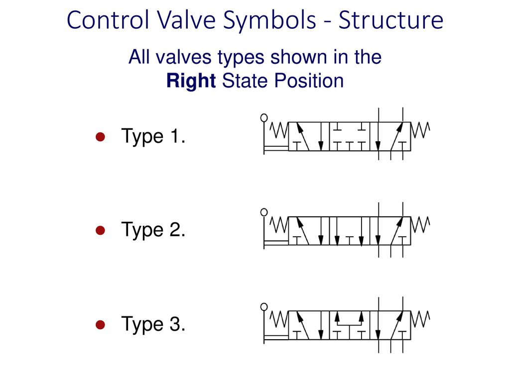 For system diagrams and component identification ppt download control valve symbols structure biocorpaavc Gallery