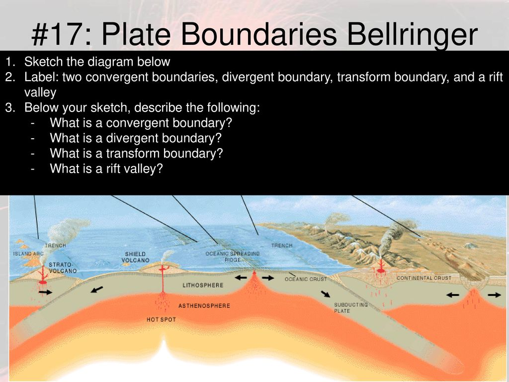 17 Plate Boundaries Bellringer Ppt Download Diagram Of A Shield Volcano