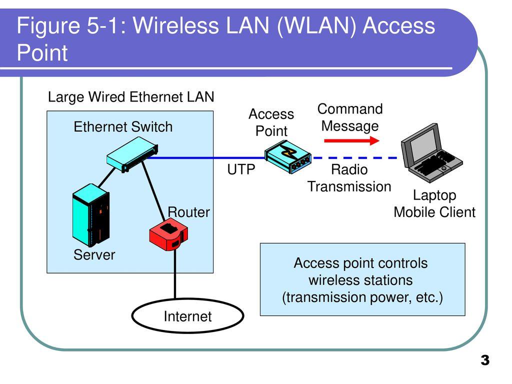 Berühmt Wireless Lan Network Diagram Zeitgenössisch - Der Schaltplan ...