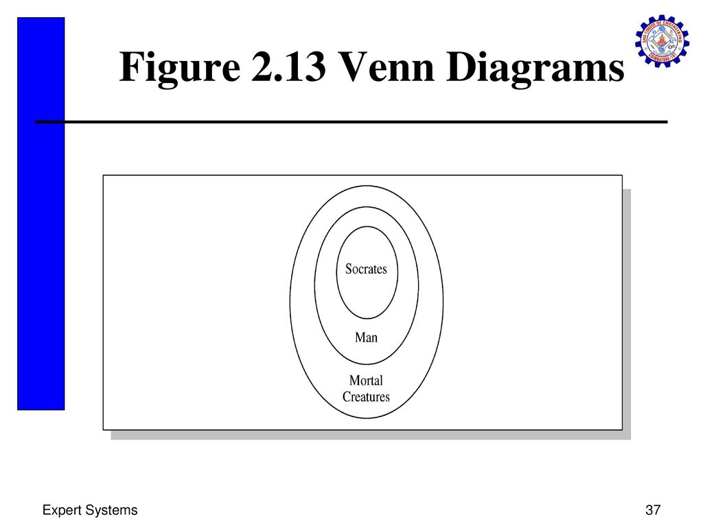 Categorical Syllogism Venn Diagram Maker Standard Form Argument Logic Generator Akba Katadhin Co