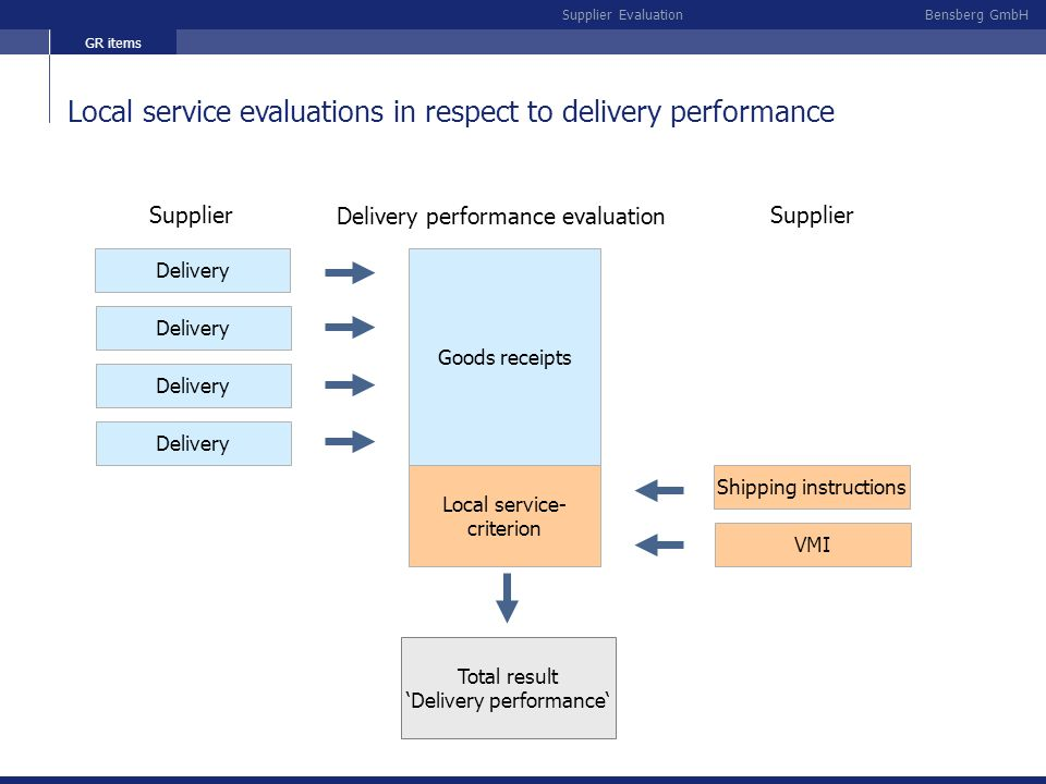 Local service evaluations in respect to delivery performance