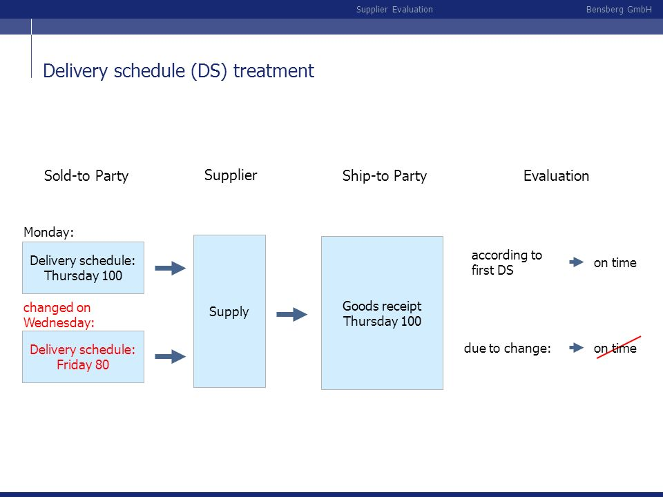 Delivery schedule (DS) treatment