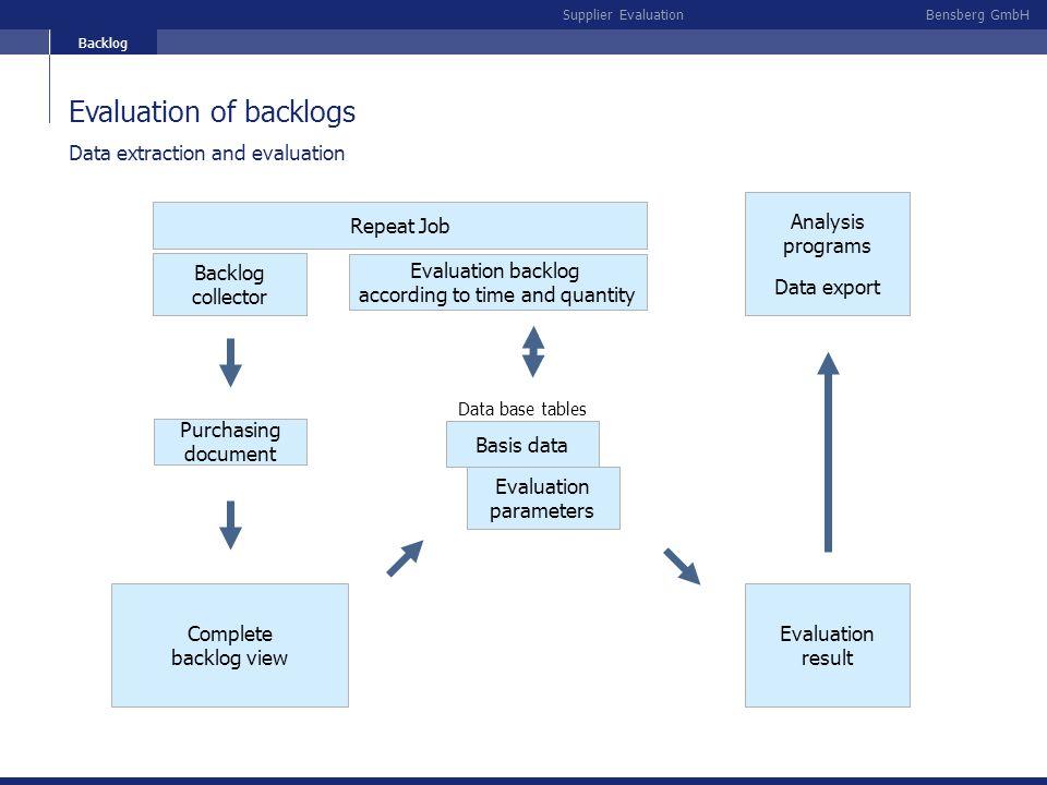 Evaluation of backlogs