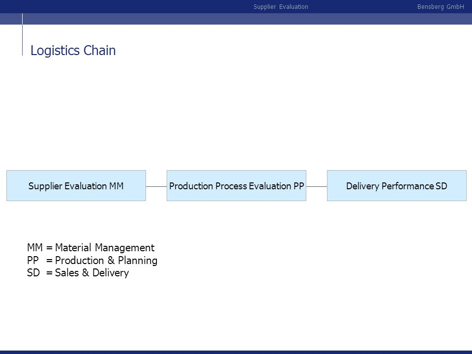 Logistics Chain MM = Material Management PP = Production & Planning