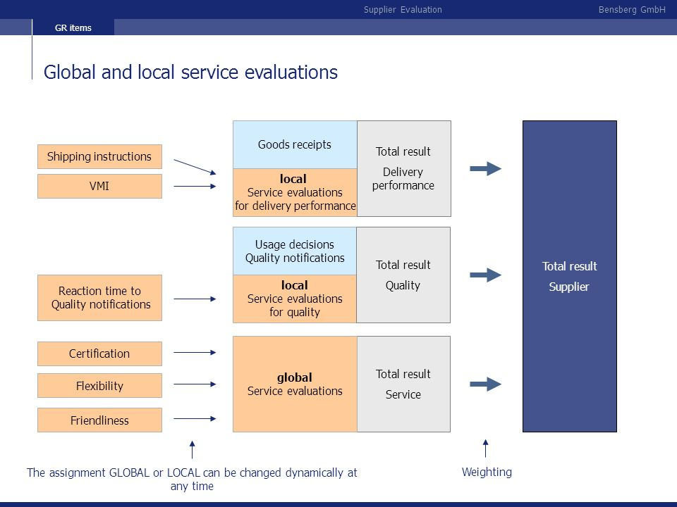 Global and local service evaluations