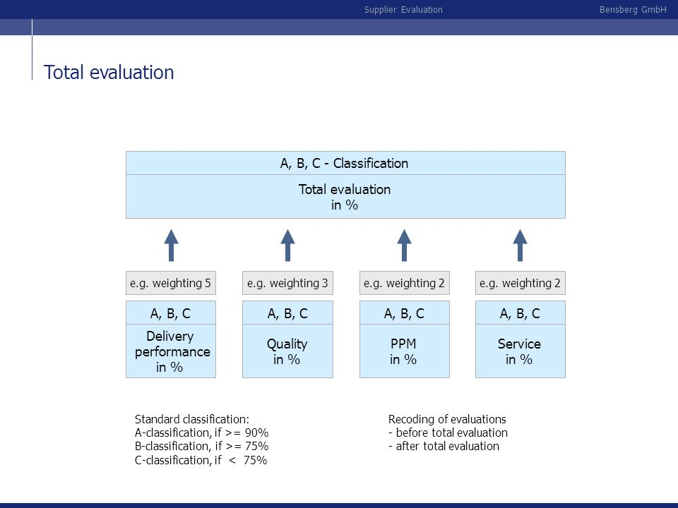 Total evaluation A, B, C - Classification Total evaluation in %