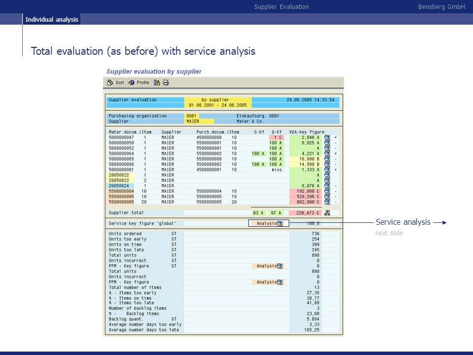 Total evaluation (as before) with service analysis