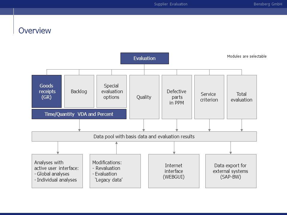 Overview Evaluation Goods receipts (GR) Backlog