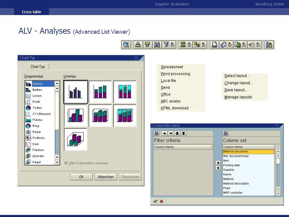 ALV - Analyses (Advanced List Viewer)
