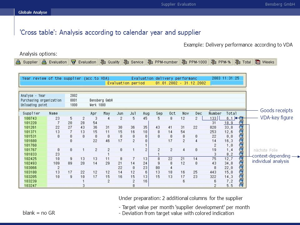 Example: Delivery performance according to VDA