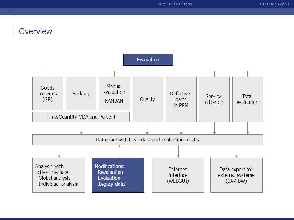 Overview Evaluation Goods receipts (GR) Backlog Manual evaluation