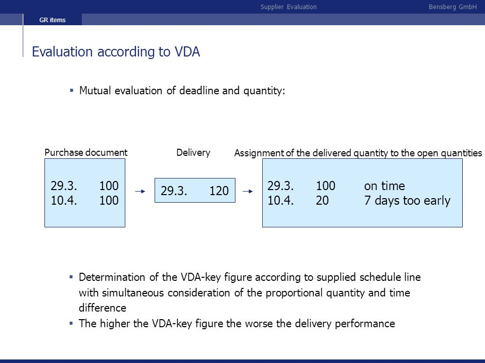 Assignment of the delivered quantity to the open quantities