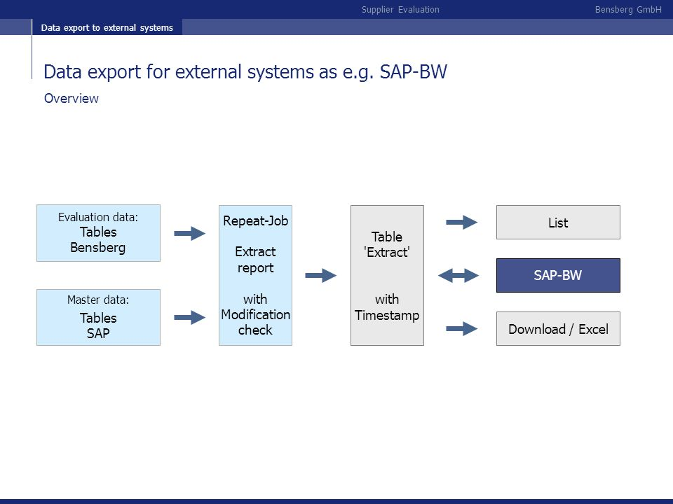 Data export to external systems