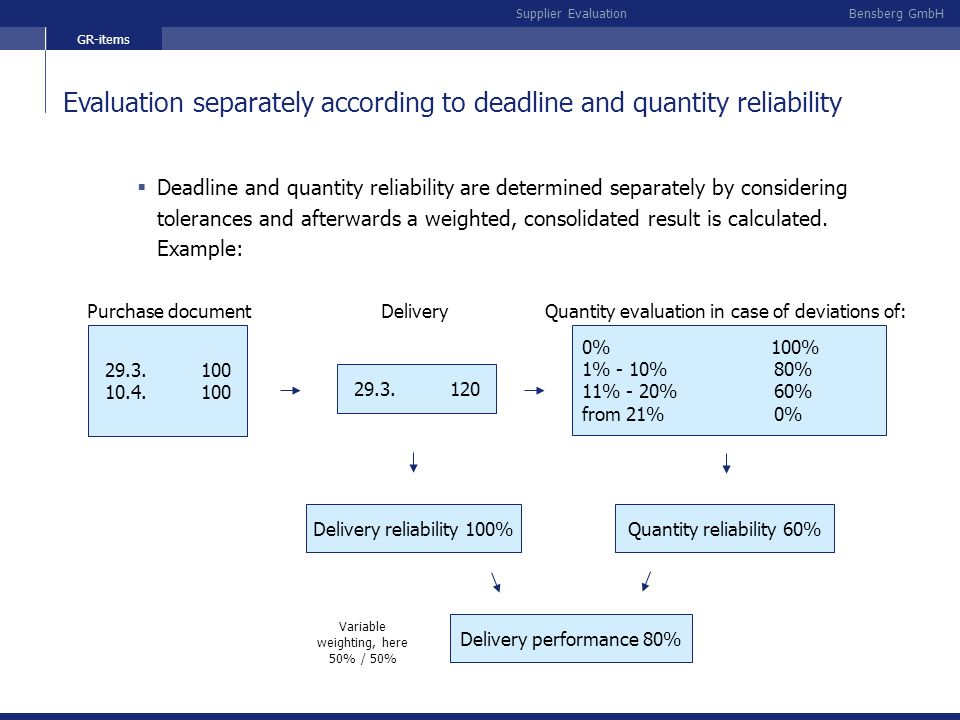 Evaluation separately according to deadline and quantity reliability