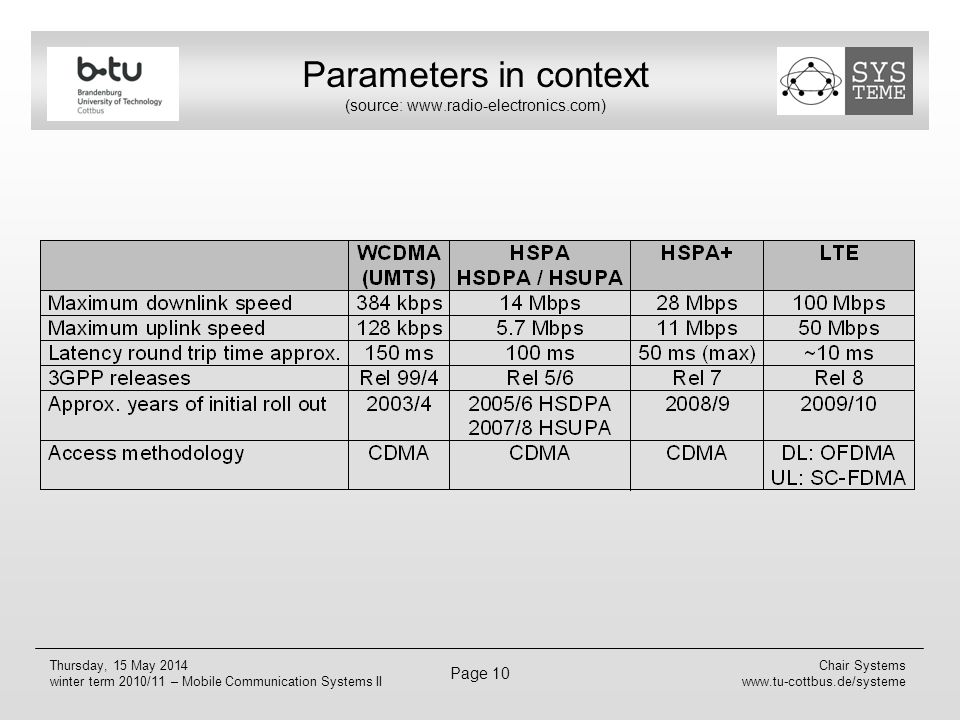 Parameters in context (source: www.radio-electronics.com)