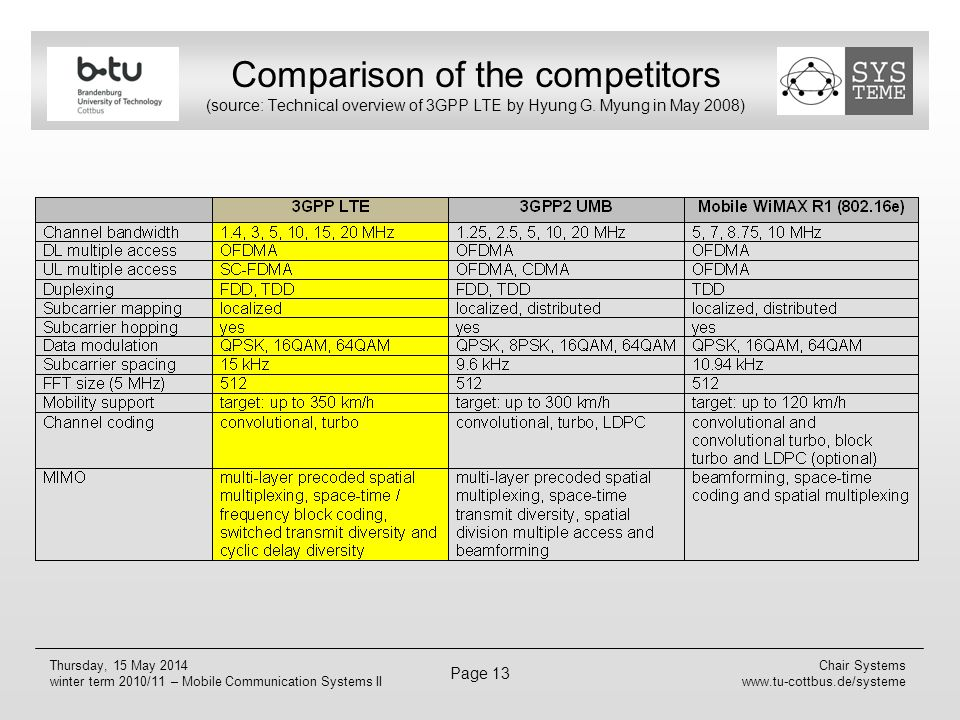 Comparison of the competitors (source: Technical overview of 3GPP LTE by Hyung G. Myung in May 2008)