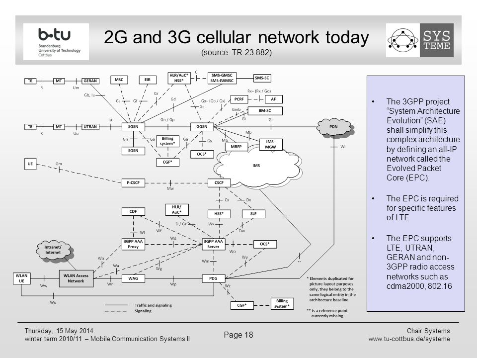 2G and 3G cellular network today (source: TR 23.882)