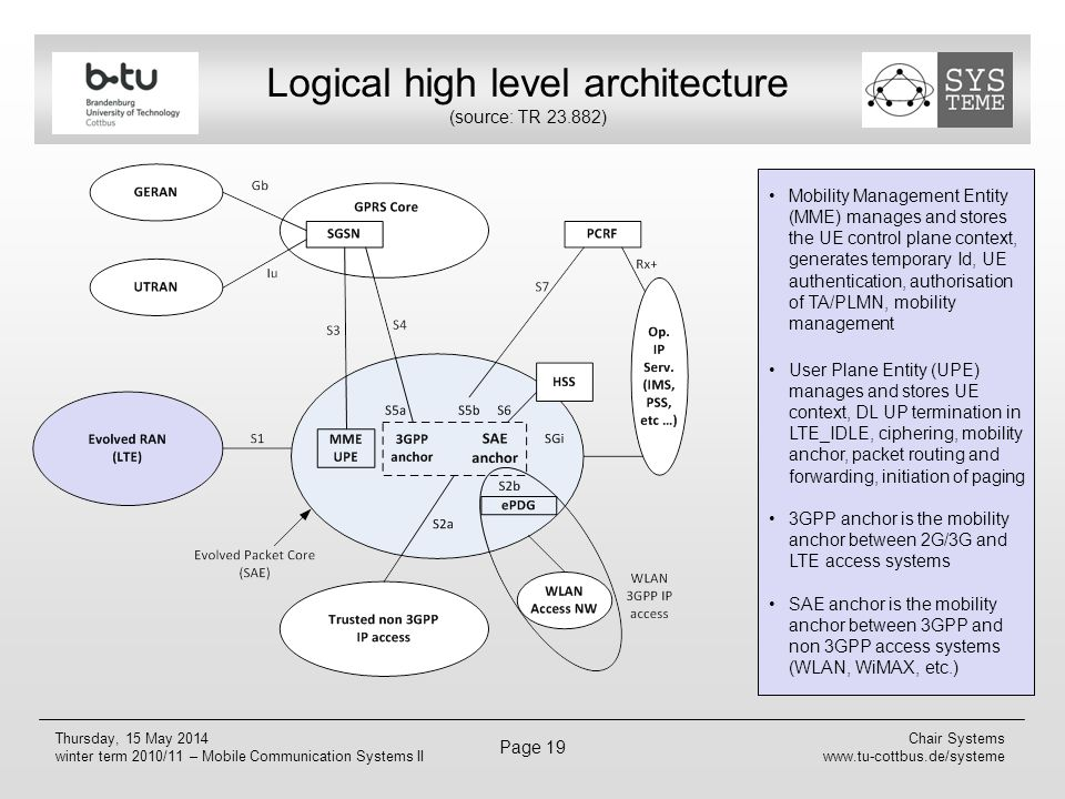 Mobile communications long term evolution ppt download for E utran architecture