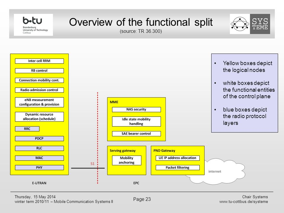 Overview of the functional split (source: TR 36.300)
