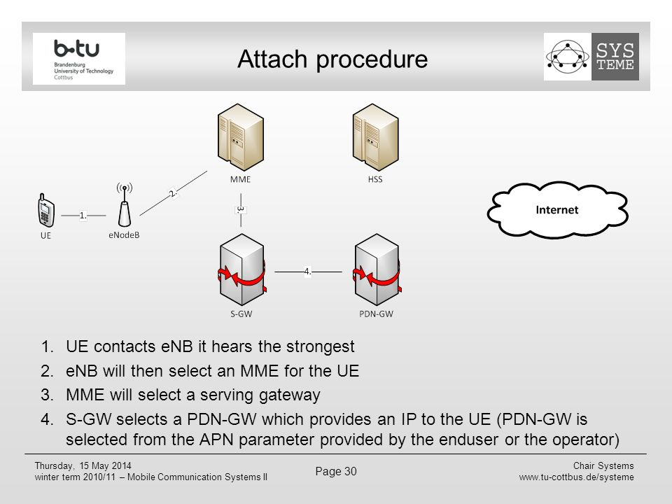 Attach procedure UE contacts eNB it hears the strongest