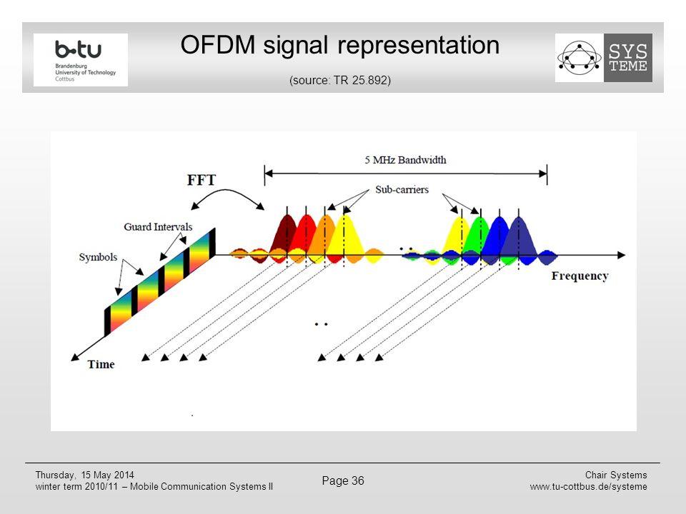 OFDM signal representation (source: TR 25.892)