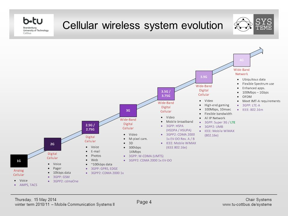 Cellular wireless system evolution
