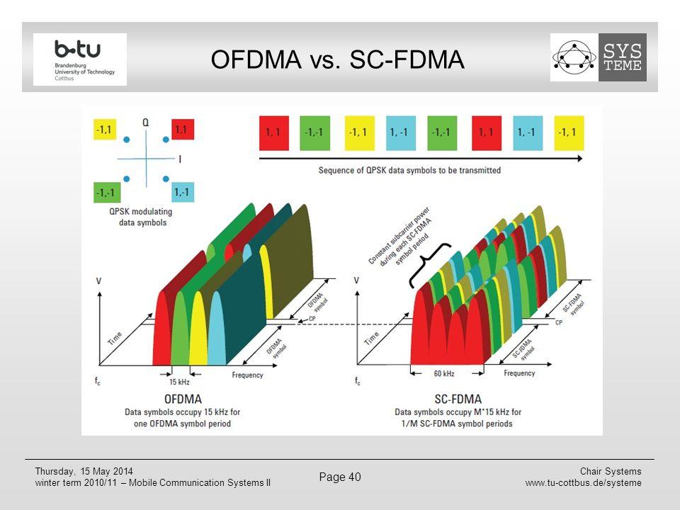 OFDMA vs. SC-FDMA Zur Veranschaulichung ein kleines Beispiel mit