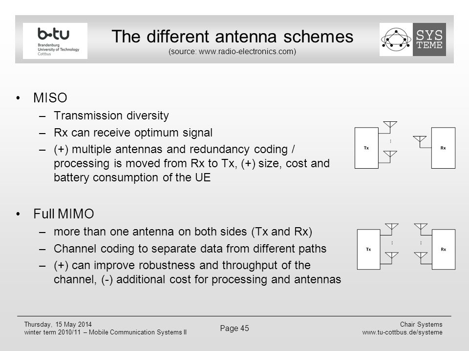 The different antenna schemes (source: www.radio-electronics.com)