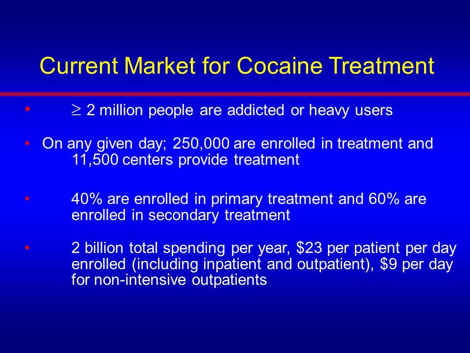 Current Market for Cocaine Treatment