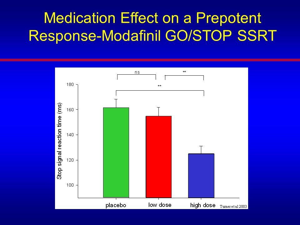Medication Effect on a Prepotent Response-Modafinil GO/STOP SSRT