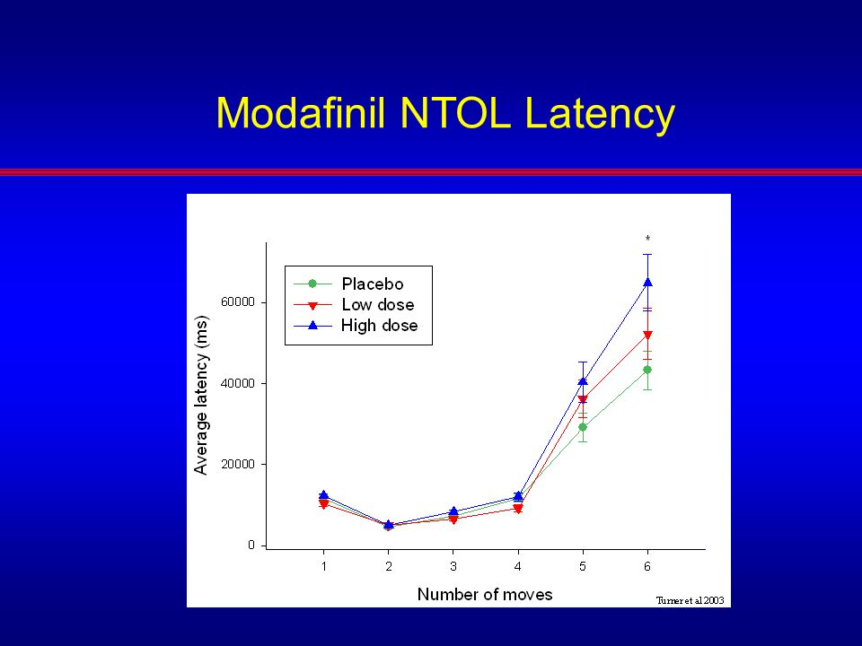 Modafinil NTOL Latency