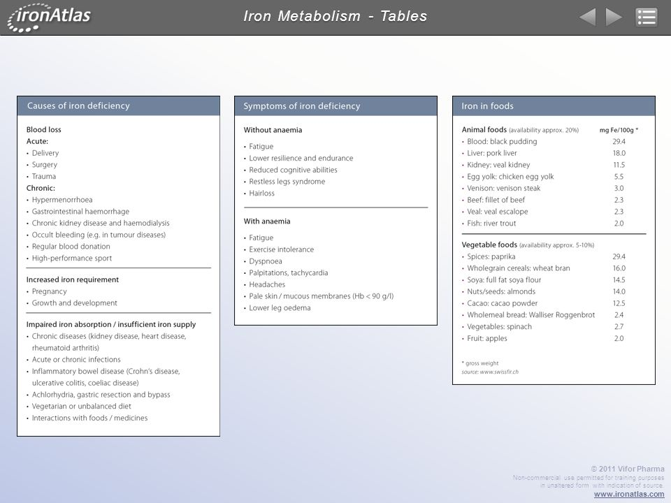 Iron Metabolism - Tables
