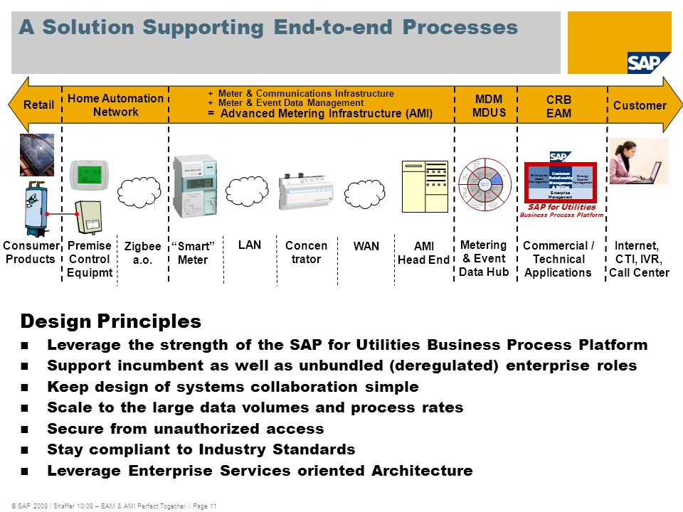 A Solution Supporting End-to-end Processes