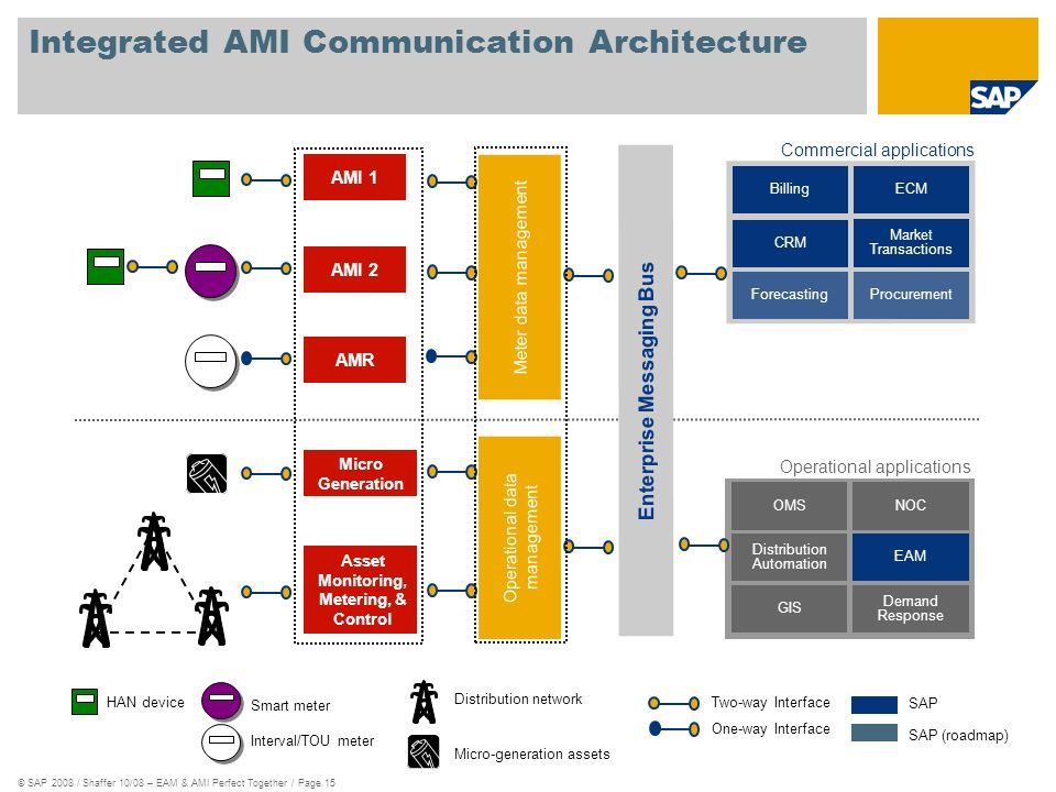 Integrated AMI Communication Architecture