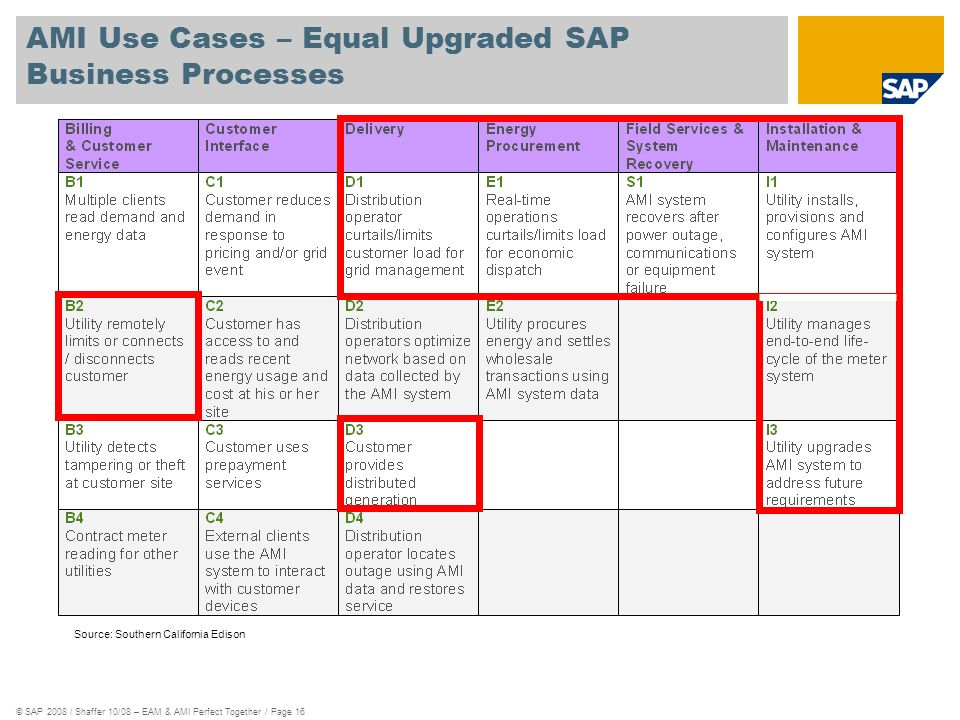 AMI Use Cases – Equal Upgraded SAP Business Processes
