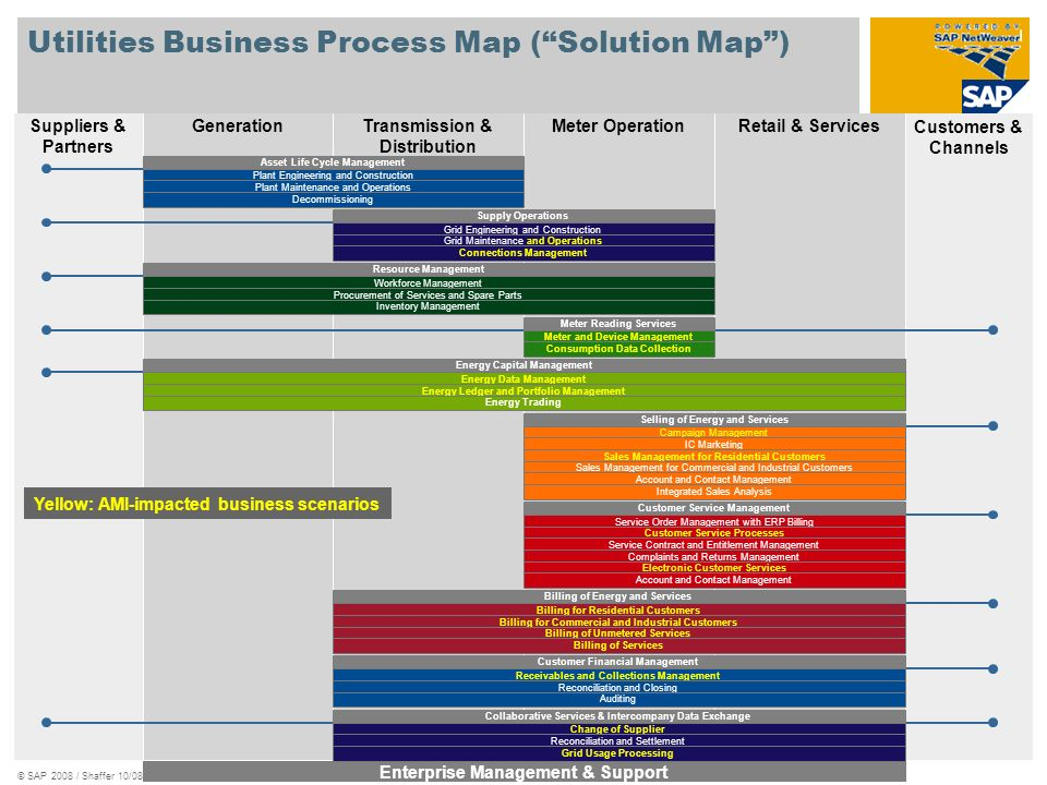 Utilities Business Process Map ( Solution Map )