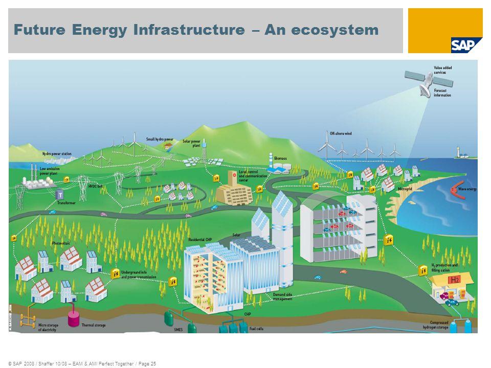 Future Energy Infrastructure – An ecosystem