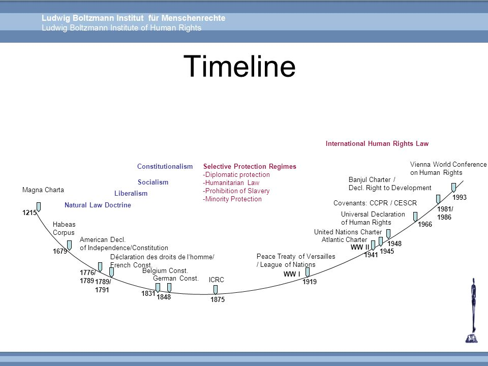Timeline International Human Rights Law Constitutionalism