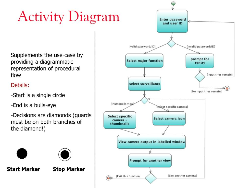 Activity diagrams ppt download 3 activity diagram supplements ccuart Image collections