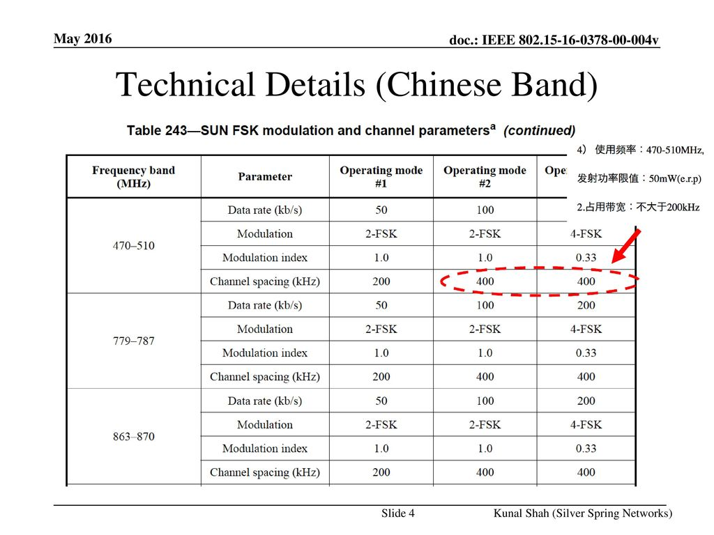 Technical Details (Chinese Band)