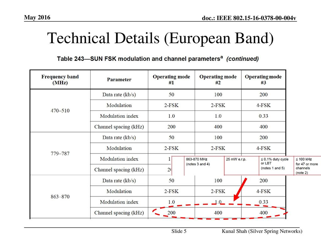 Technical Details (European Band)