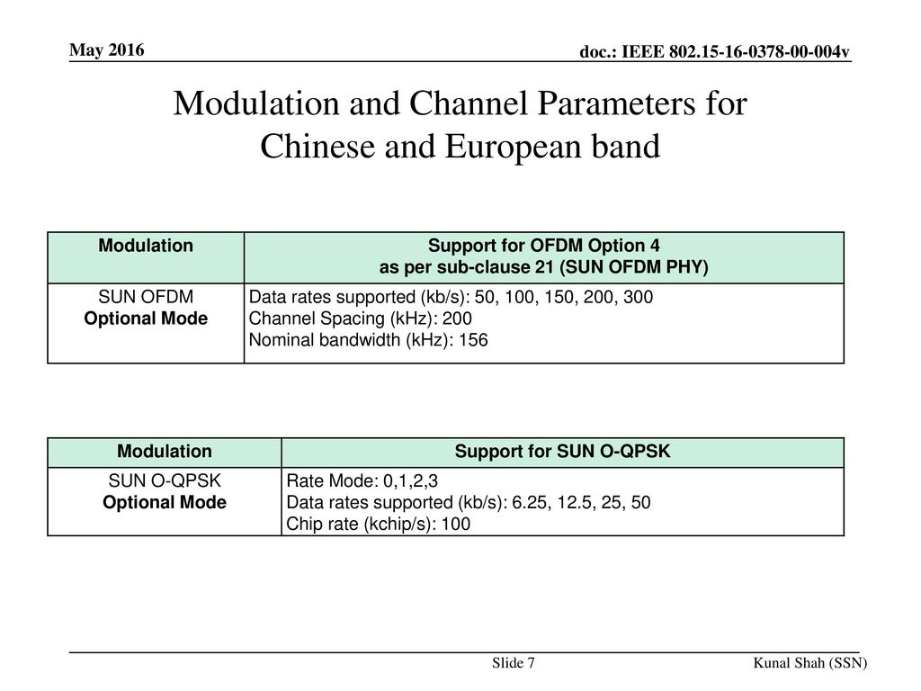 Modulation and Channel Parameters for Chinese and European band