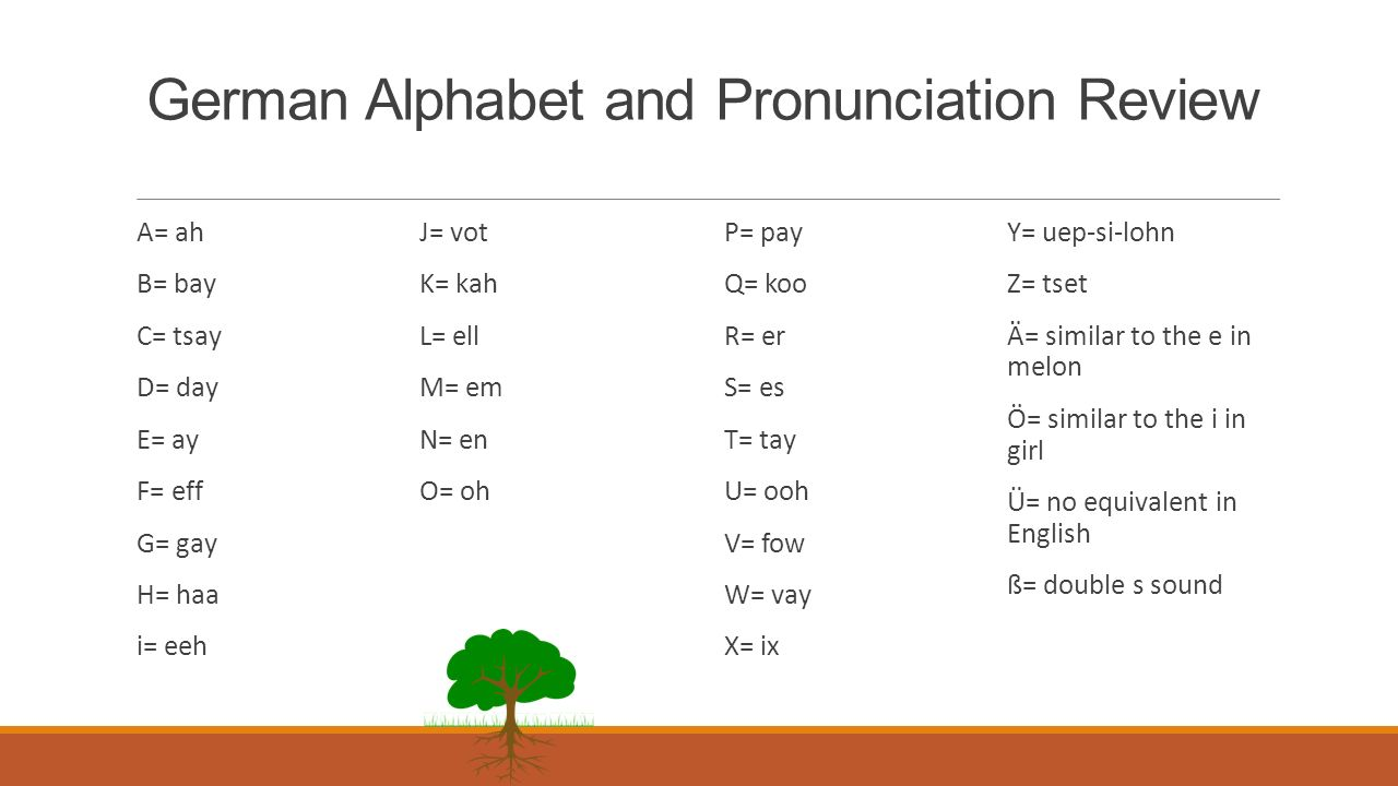 German Alphabet and Pronunciation Review