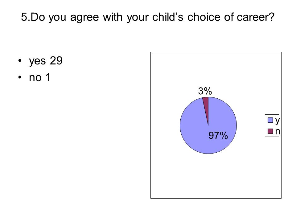 5.Do you agree with your child's choice of career