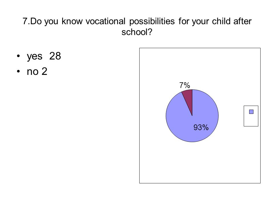 7.Do you know vocational possibilities for your child after school