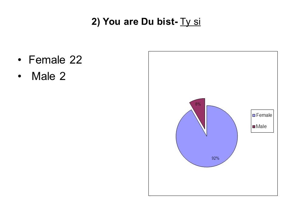 2) You are Du bist- Ty si Female 22 Male 2