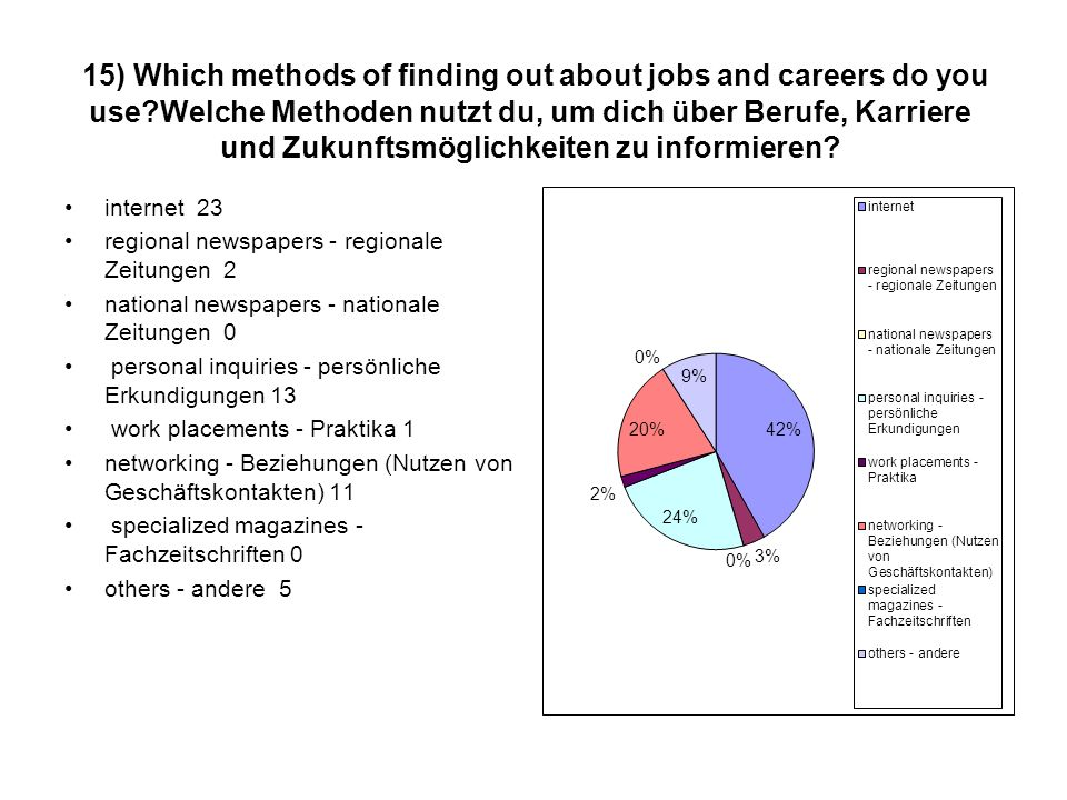15) Which methods of finding out about jobs and careers do you use