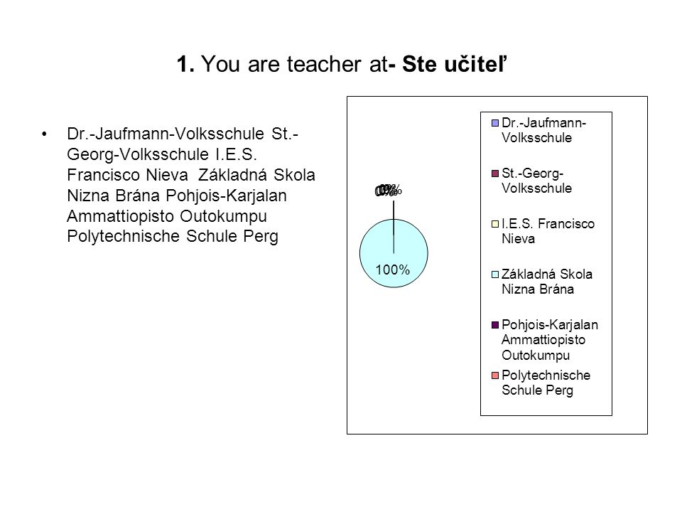 1. You are teacher at- Ste učiteľ